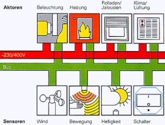 Prinzip des EIB, Elektro Bücker